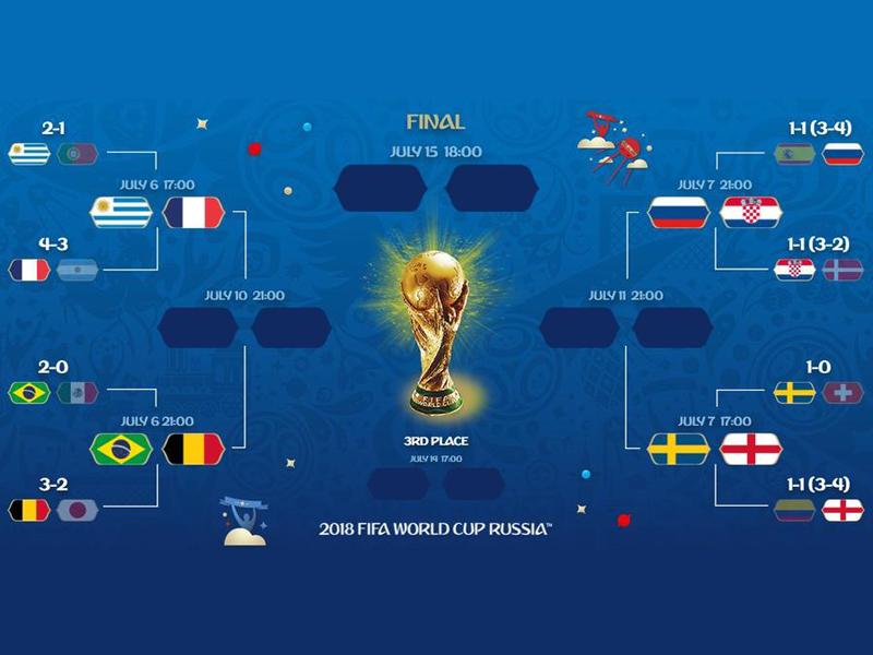 Quartas de final da Copa do Mundo estão definidas