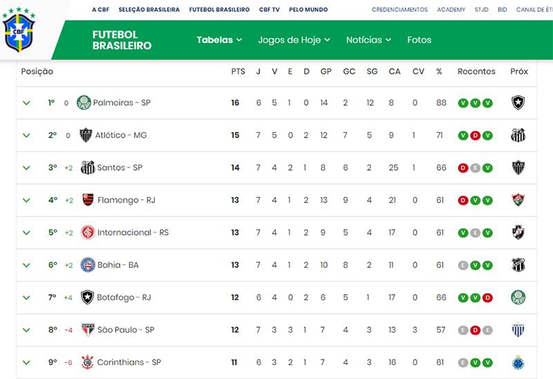 Palmeiras vence a Chape e mantém a liderança do Brasileirão; Galo segue na cola